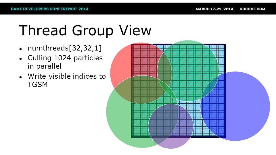 Thread Group View numthreads[32,32,1]